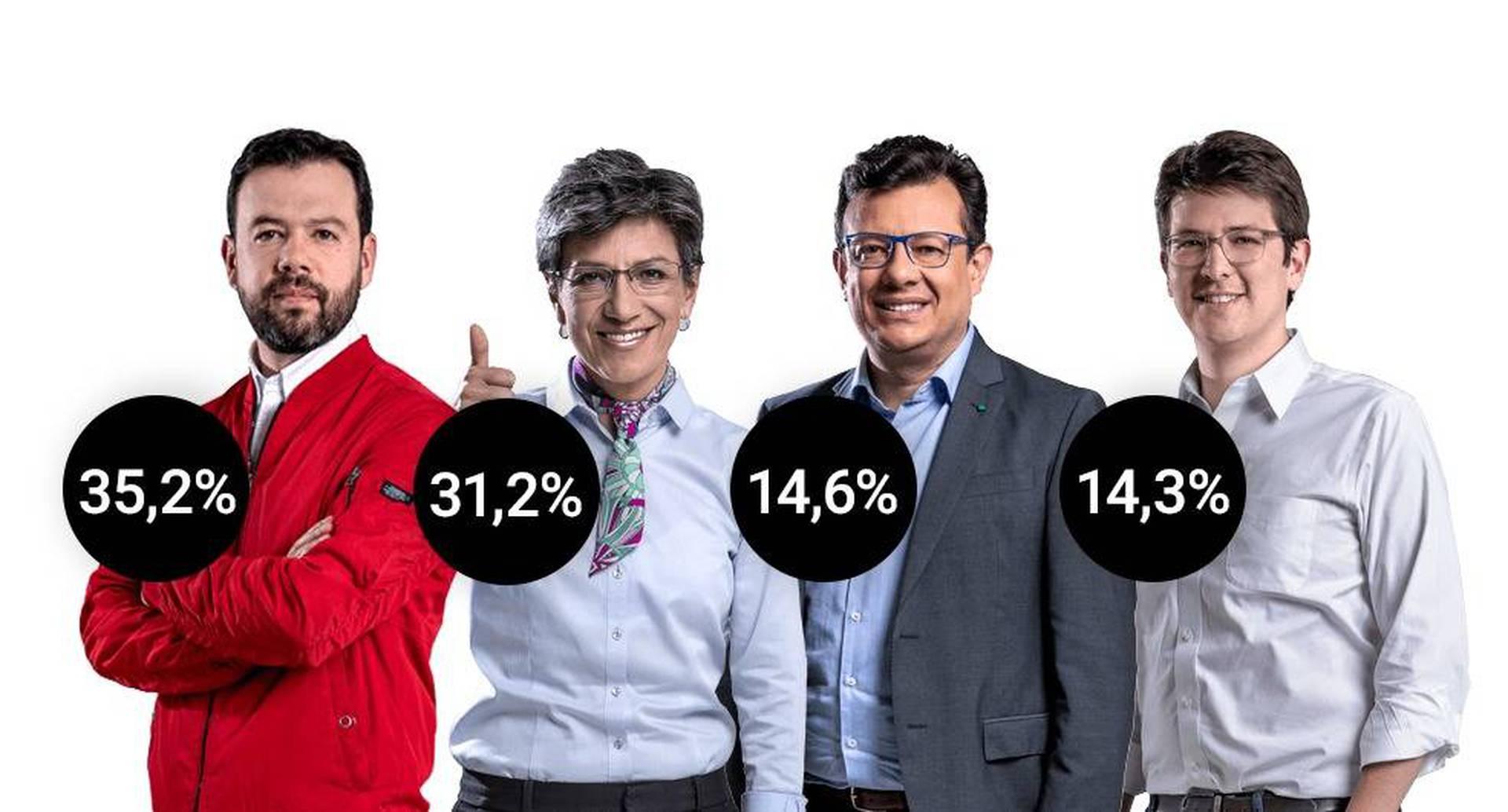 Encuesta Invamer en Bogotá en octubre.