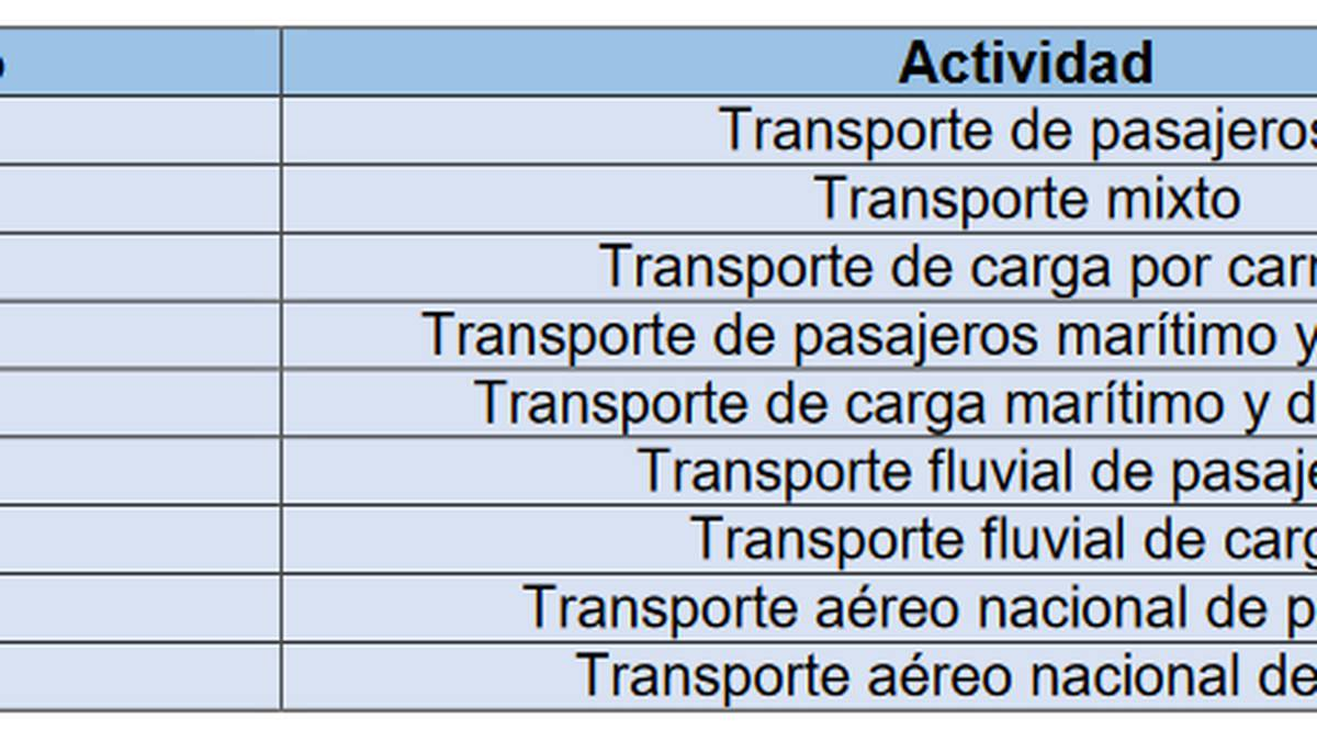 Actividades económicas que pueden acceder a la línea de crédito Transporte Responde. Ministerio de Transporte.